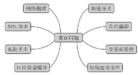 9.9 知识点导图