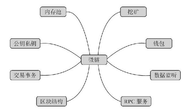 8.6 知识点导图