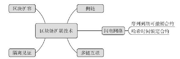 5.5 知识点导图