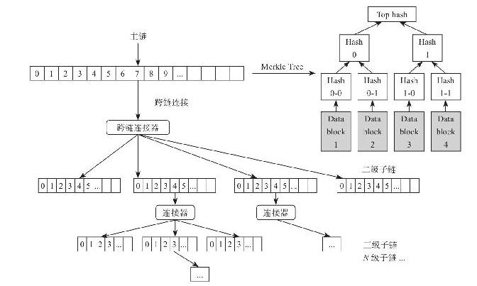 5.4 多链:区块链应用的扩展交互