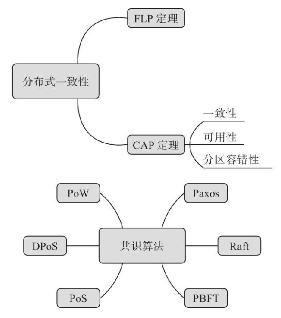 4.9 知识点导图