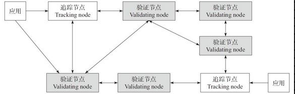 5.5 Ripple共识算法