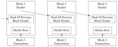 第1章 区块链和比特币初体验