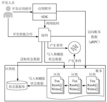 10.1 应用开发模型