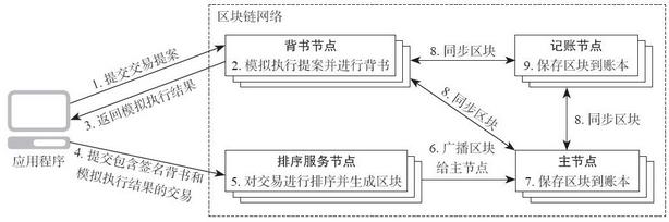 3.3 典型交易流程
