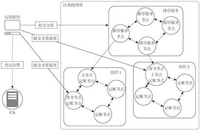 3.2 网络节点架构