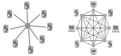 1.2 区块链概念