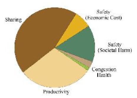 个人出行的财政角度分析(美国市场).png