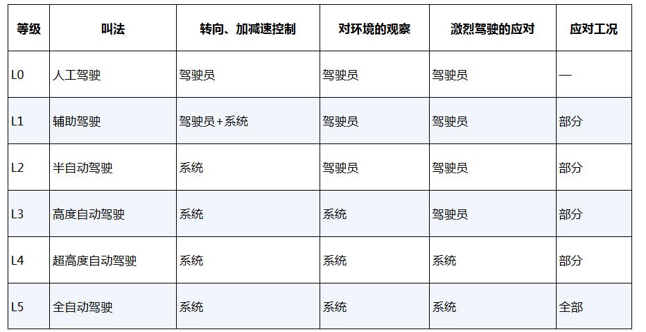 国际汽车工程师协会将自动驾驶分为5级.png