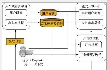 广告系统架构图.png