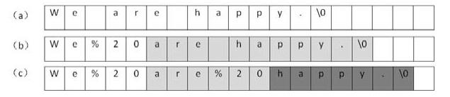 """程序员面试题目:请实现一个函数,把字符串中的每个空格替换成""""%20""""。"""