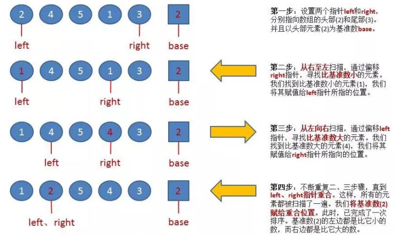快速排序基本思想及代码实现-史上最通俗易懂的