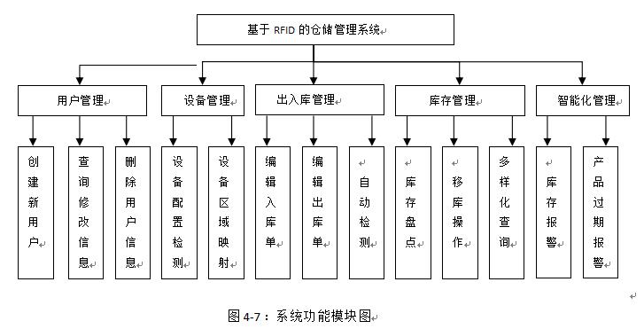 4.5.2.基于RFID的仓储管理系统的功能模块设计