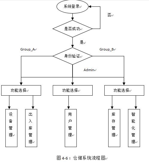 4.5.1.基于RFID的仓储管理系统的流程设计