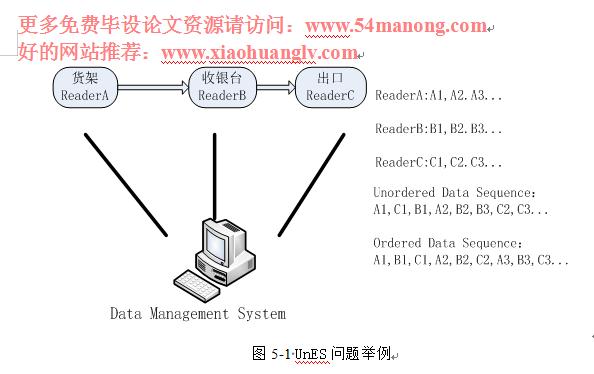 第5章 RFID 复杂事件检测算法