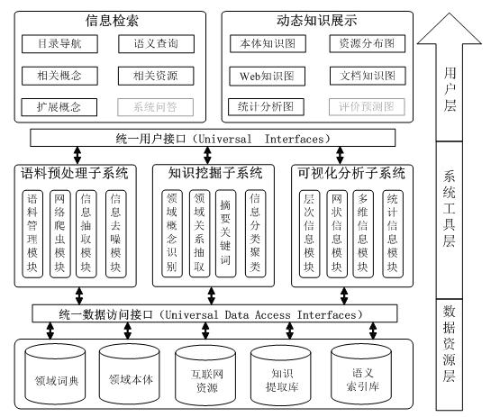 领域知识库构建及信息检索系统
